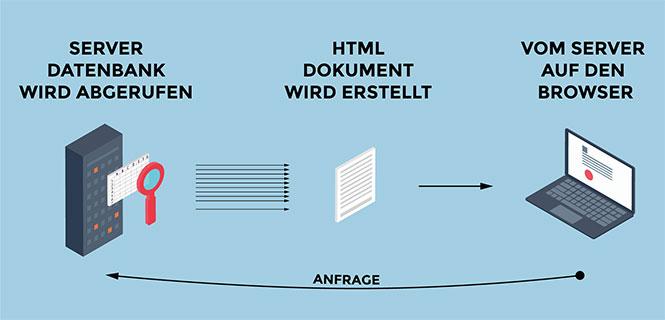 Server Datenbank wird aufgerufen, HTML Dokument wird erstellt und an den Browser ausgeliefert